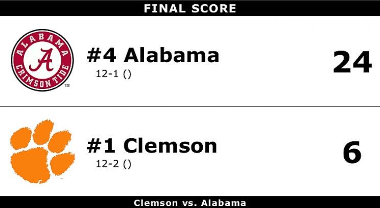 All SEC National Championship: Bama Takes Down Clemson 24-6 in the Allstate Sugar Bowl